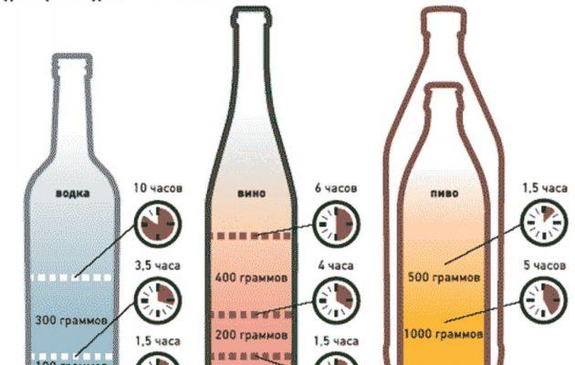содержание алкоголя